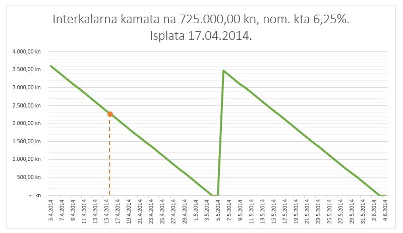 Interkalarna_kamata_primjer2