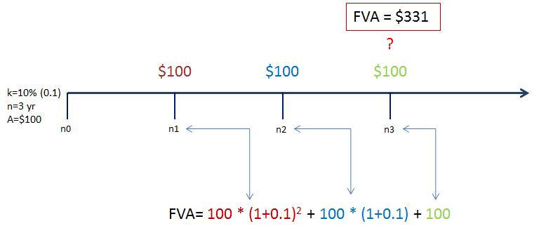Buduća vrijednost anuiteta na kraju perioda lenta