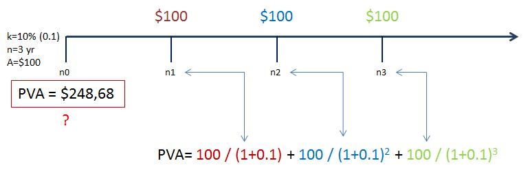 Sadašnja vrijednost anuiteta lenta