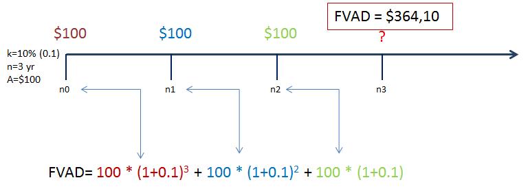 buduća vrijednost anuiteta uplata na početku perioda lenta