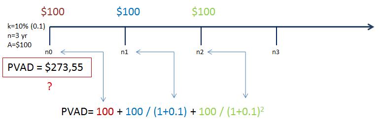 sadašnja vrijednost anuiteta uplata na pocetku perioda lenta